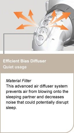 Fisher & Paykel Oracle Efficient Bias Diffuser for the Flexifit Oracle 452 CPAP Mask